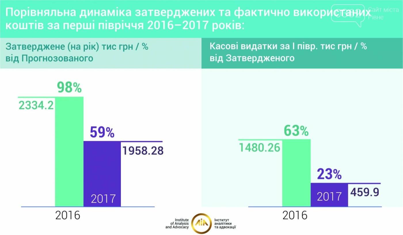 У Рівненській області зменшилися витрати на боротьбу зі СНІДом, фото-1