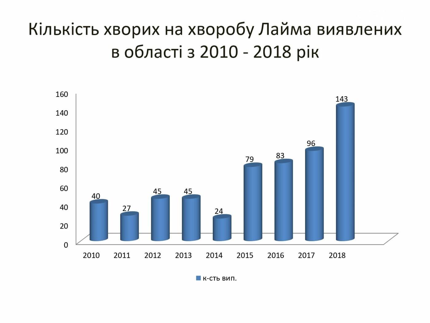 За минулий рік на Рівненщині 143 людини захворіли на хворобу Лайма після укусів кліщів , фото-1