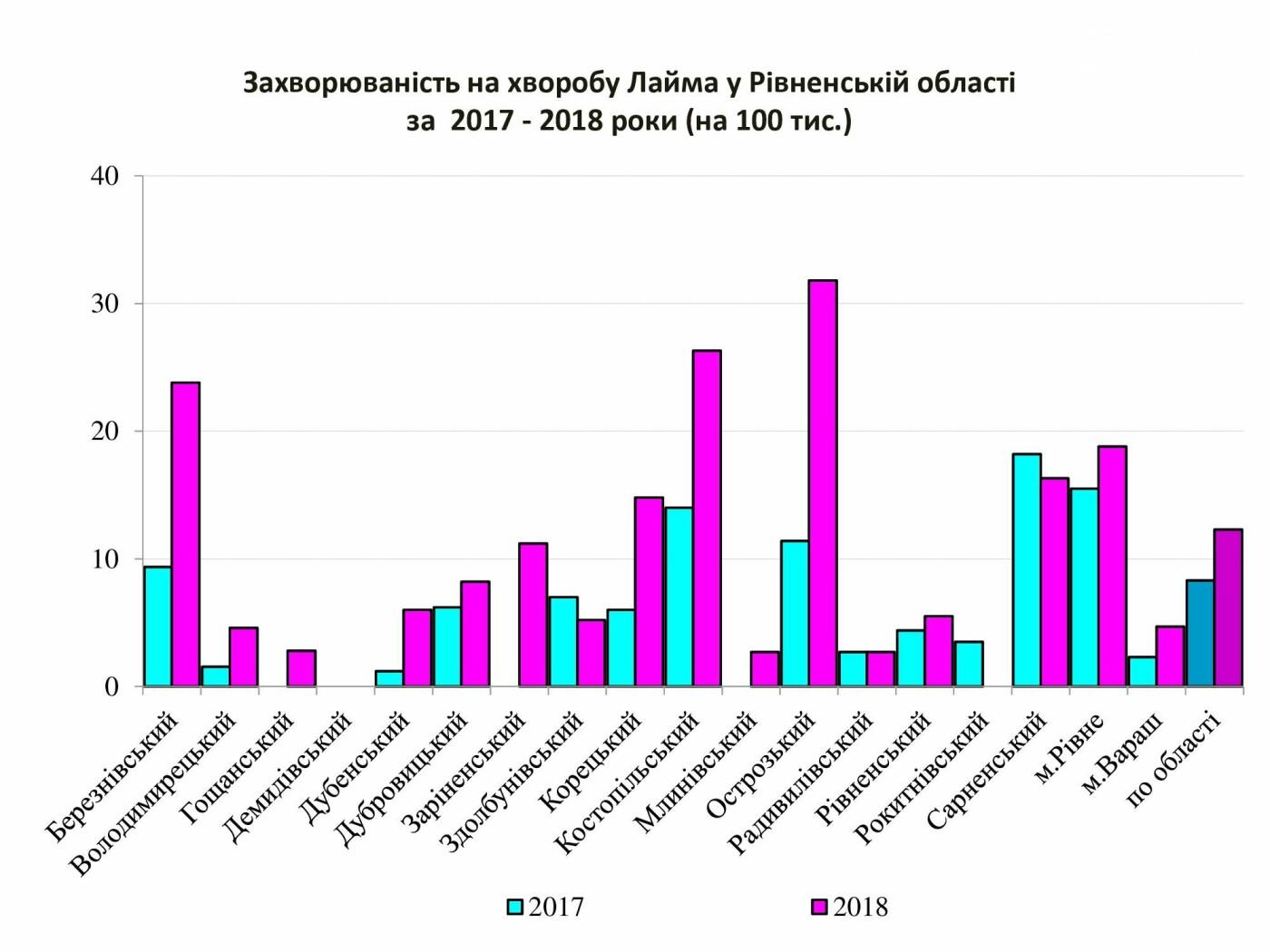 За минулий рік на Рівненщині 143 людини захворіли на хворобу Лайма після укусів кліщів , фото-2