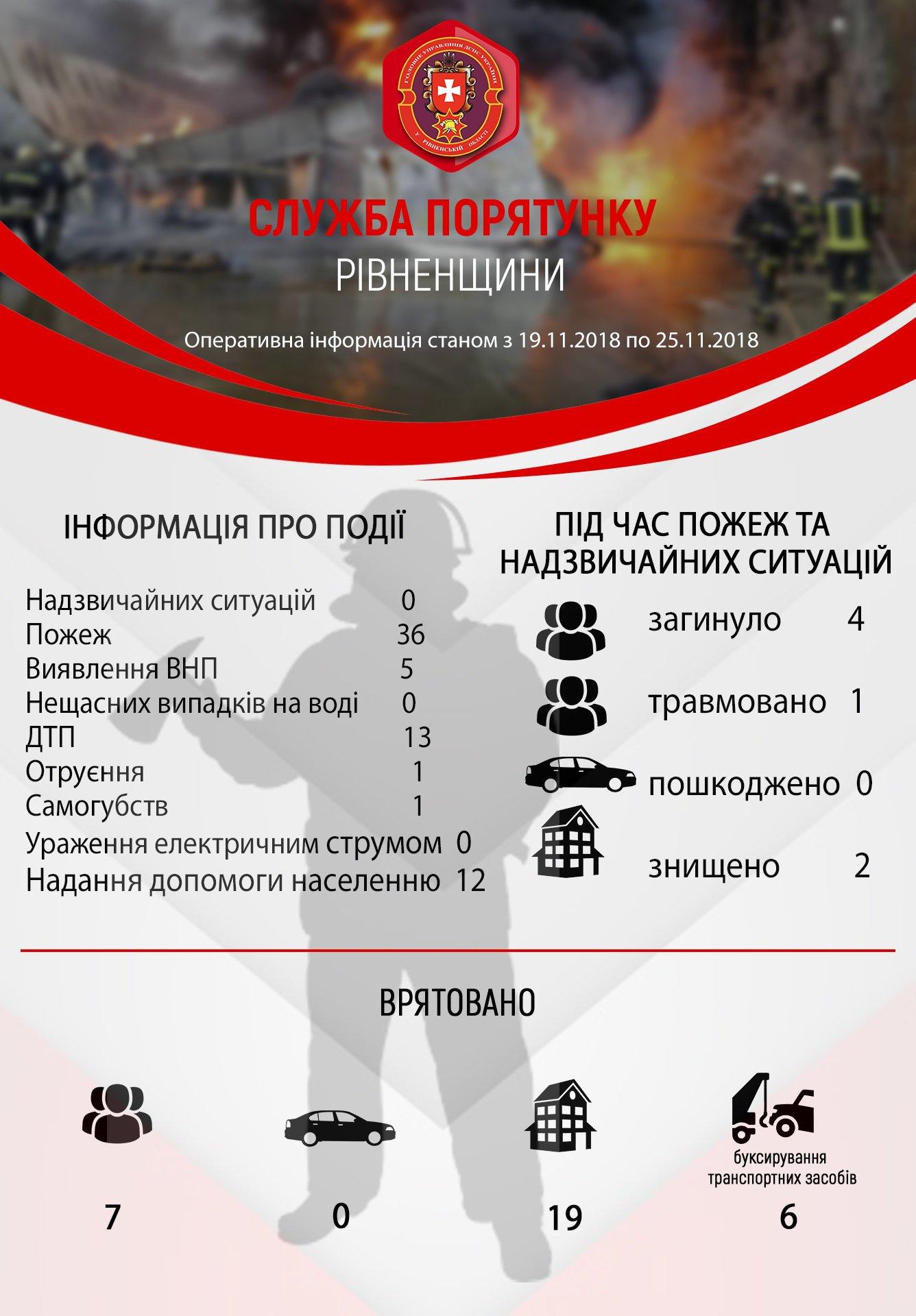 На Рівненщині 36 пожеж, 4 людей загинули та 1 самогубець, і це лише за минулий тиждень , фото-1