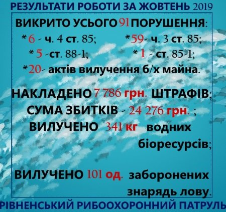 Рівненські незаконні риболови завдали рибному господарству майже 25 тисяч гривень збитку, фото-1