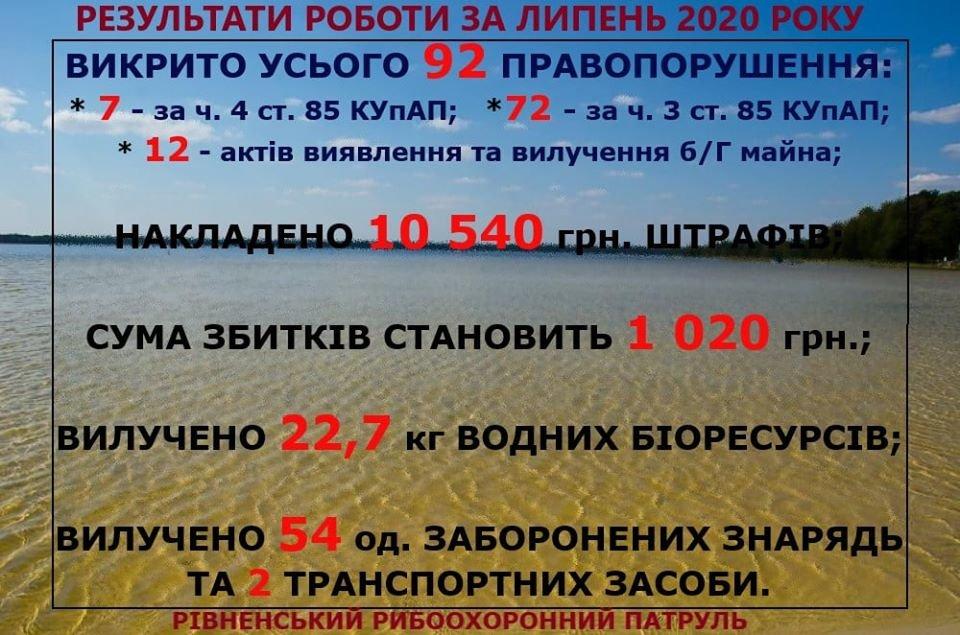 Майже сотню порушень правил рибальства виявили протягом липня на Рівненщині (ФОТО), фото-7