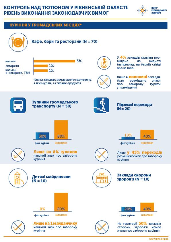 Як дотримуються антитютюнового законодавства на Рівненщині?, фото-1
