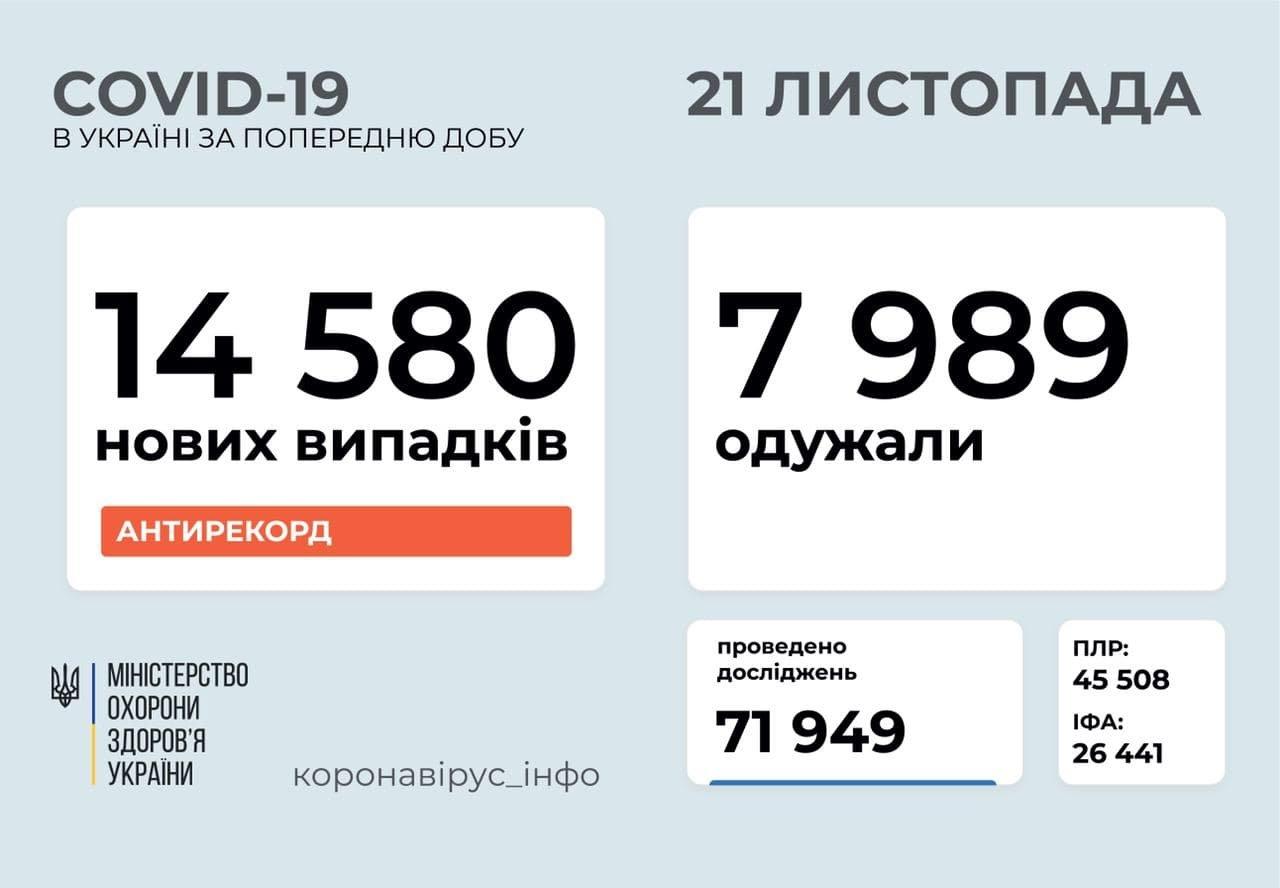 Новий рекорд: 14 580 нових випадків COVID-19 зафіксовали в Україні за добу, фото-1