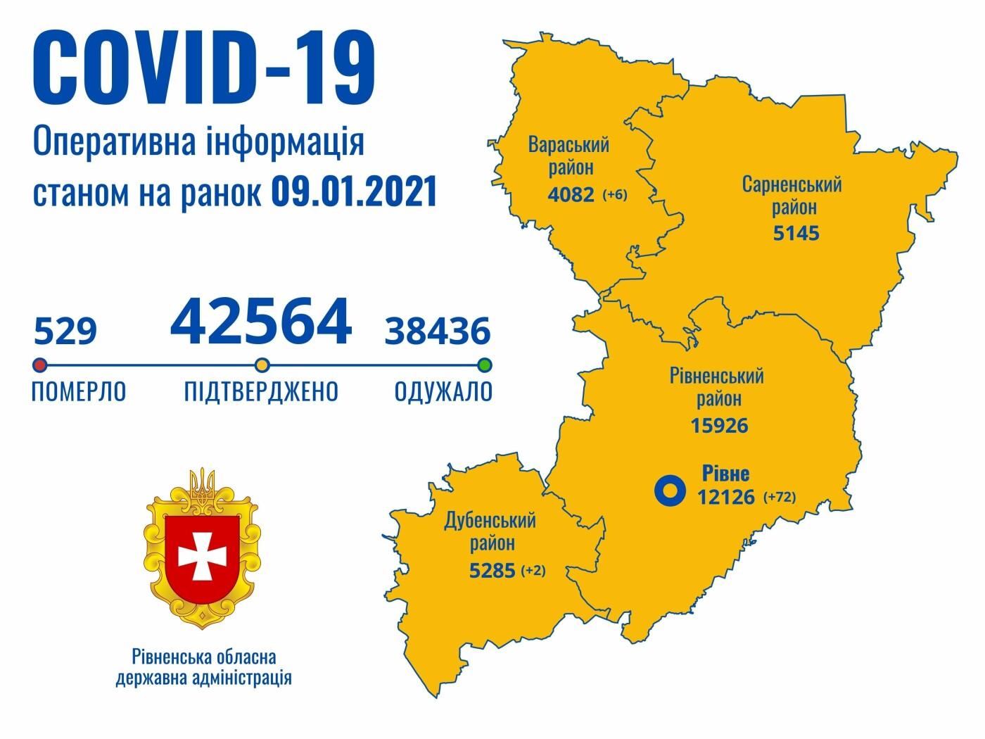 Менше сотні нових випадків захворювання на коронавірус зафіксували на Рівненщині за добу , фото-1