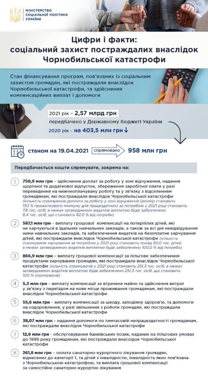 Друга за кількістю постраждалих від аварії на ЧАЕС - Рівненська область, фото-1