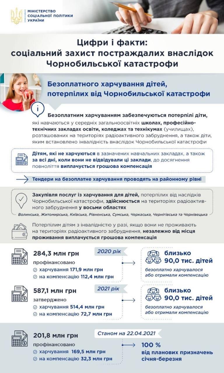Друга за кількістю постраждалих від аварії на ЧАЕС - Рівненська область, фото-2