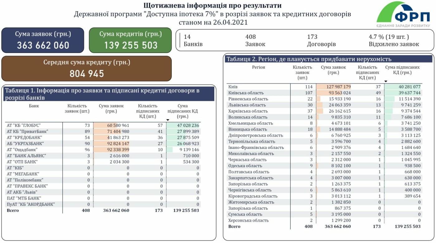 """Шістнадцять жителів Рівненщини вже отримали житло за """"доступною іпотекою"""", фото-1"""