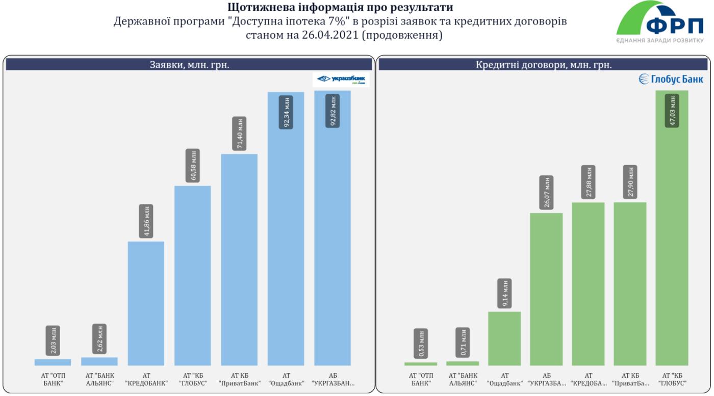 """Шістнадцять жителів Рівненщини вже отримали житло за """"доступною іпотекою"""", фото-2"""