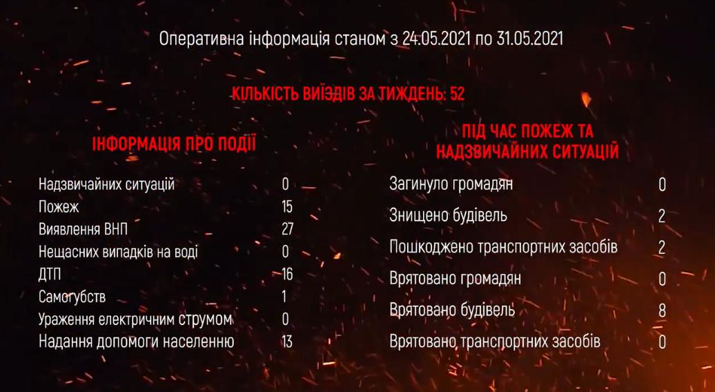Одне самогубство, 16 ДТП та 15 пожеж: як минув тиждень на Рівненщині , фото-1